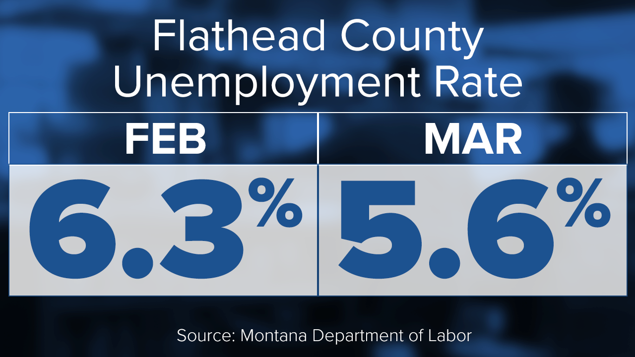 Flathead County Unemployment March