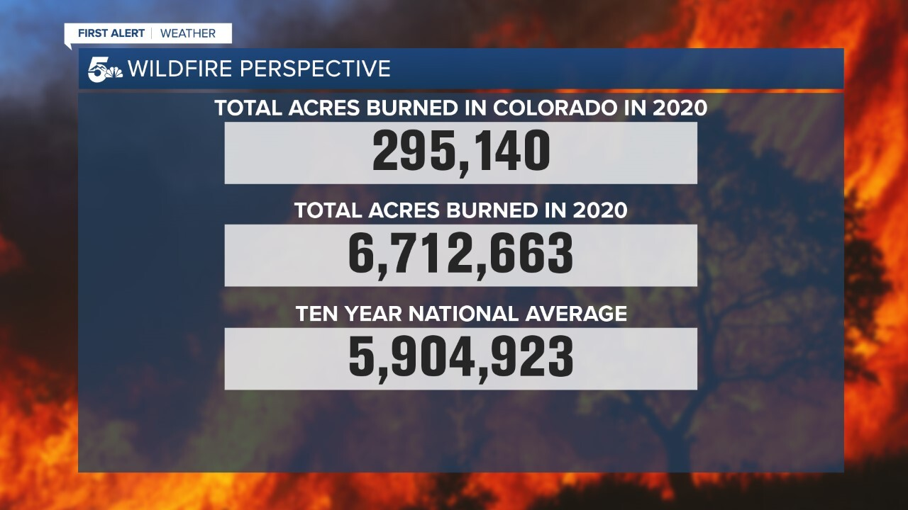 Wildfire perspective