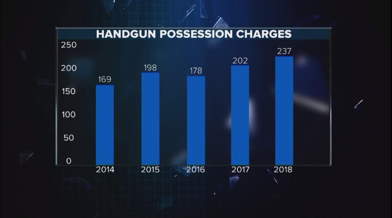 Handgun Possession Stats.jpg