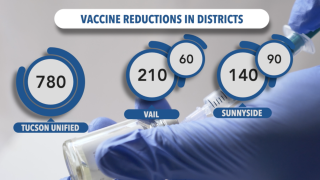 Vaccine Delays for Educators in Pima County