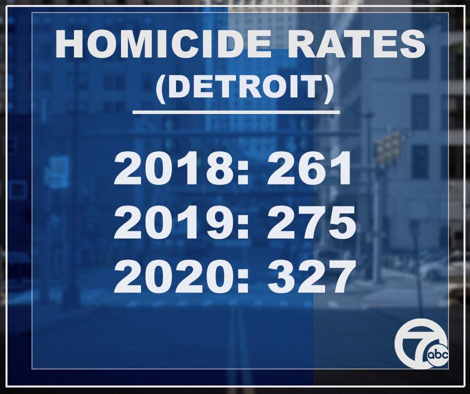homicide rates jim