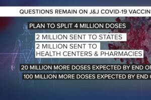 Questions remain on Johnson & Johnson COVID-19 vaccine rollout as authorization decision approaches