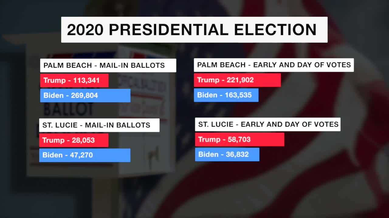 2020 Presidential Election data for mail-in ballots in Palm Beach and St. Lucie counties