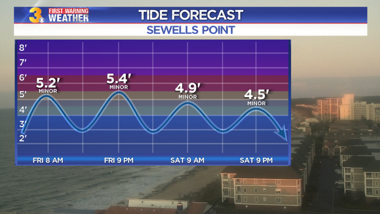 Maddie's First Warning Forecast: Return of sunshine, yet coastal flooding continues