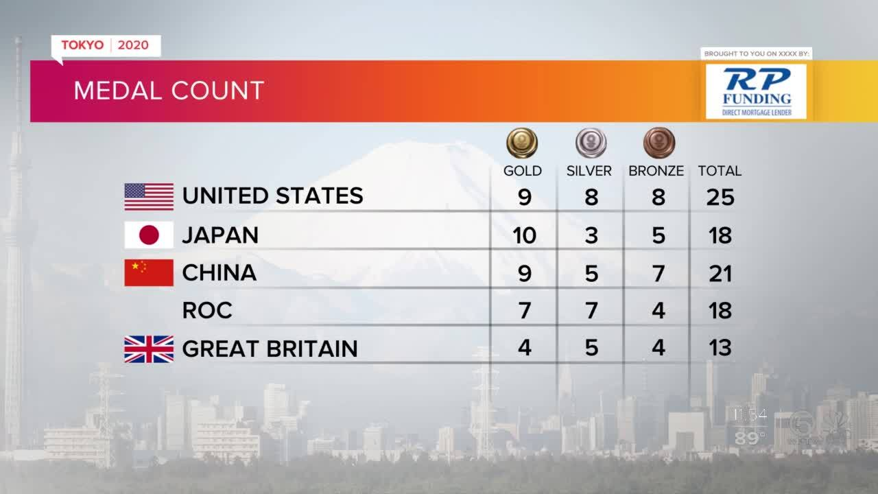 Tokyo Olympics Medal Count as of midday July 27, 2021
