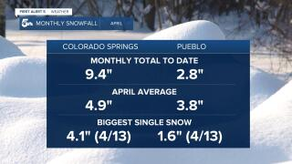 April 2020 Snowfall Recap
