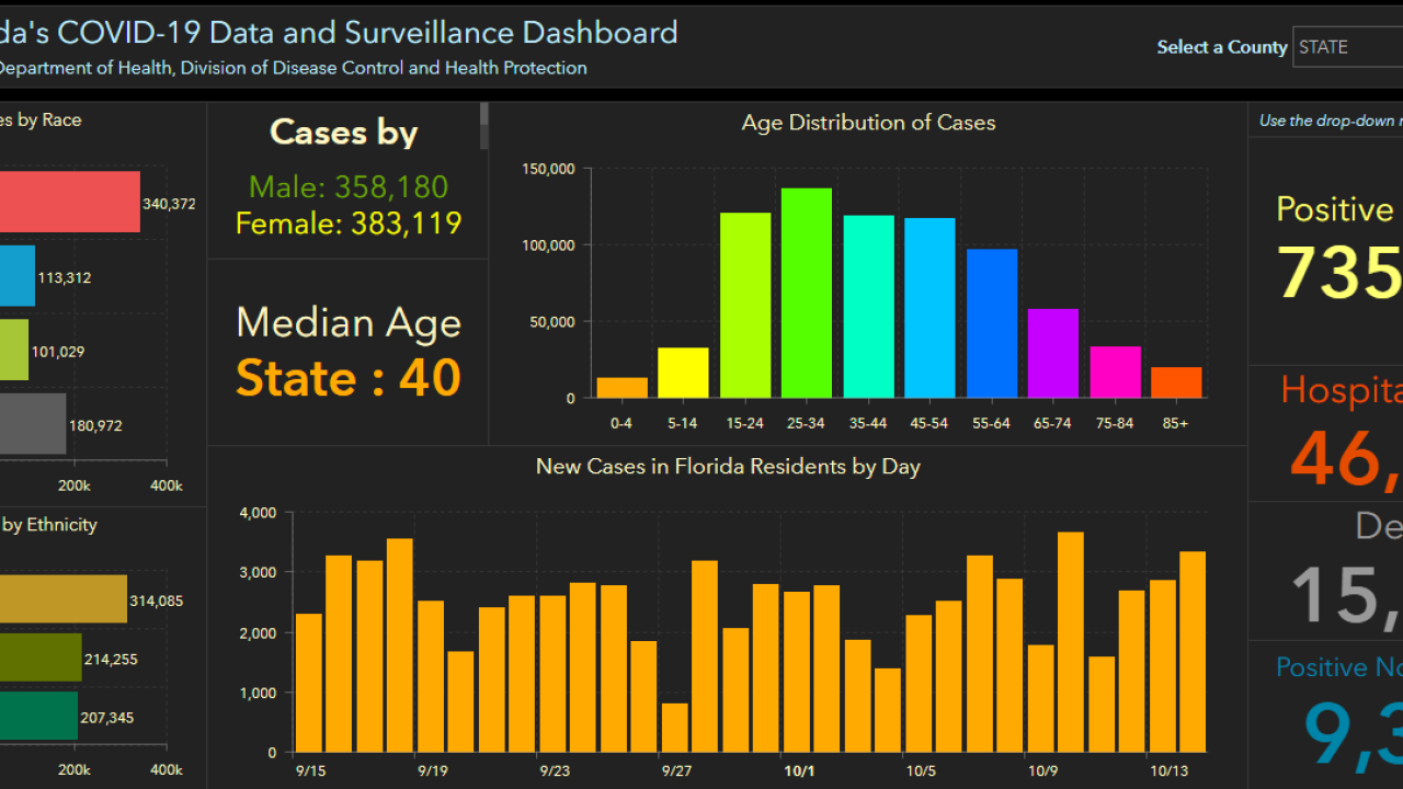 Chart from Florida Department of Health of COVID cases