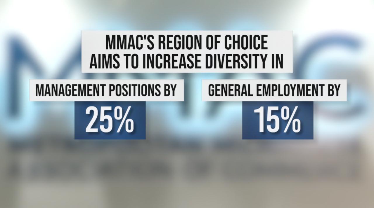 MMAC Region of Choice statistics