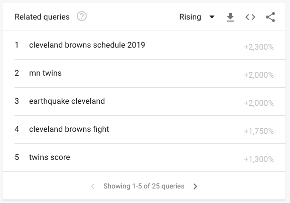 Cleveland related queries