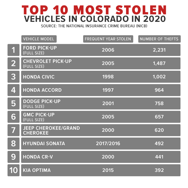 most stolen.png