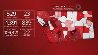 Montana COVID-19 case numbers update - July 8