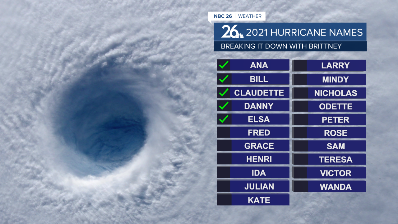 Elsa marks the first 2021 hurricane, with the others as named Tropical Storms.