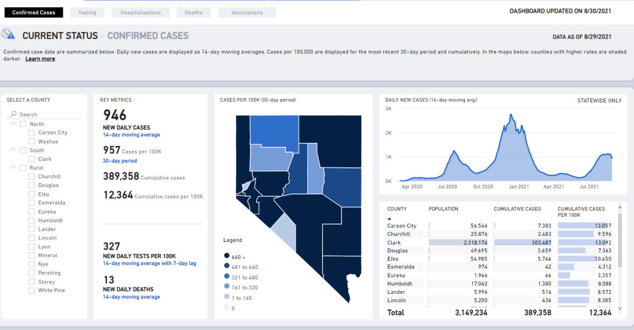 Nevada COVID numbers Aug. 30.PNG
