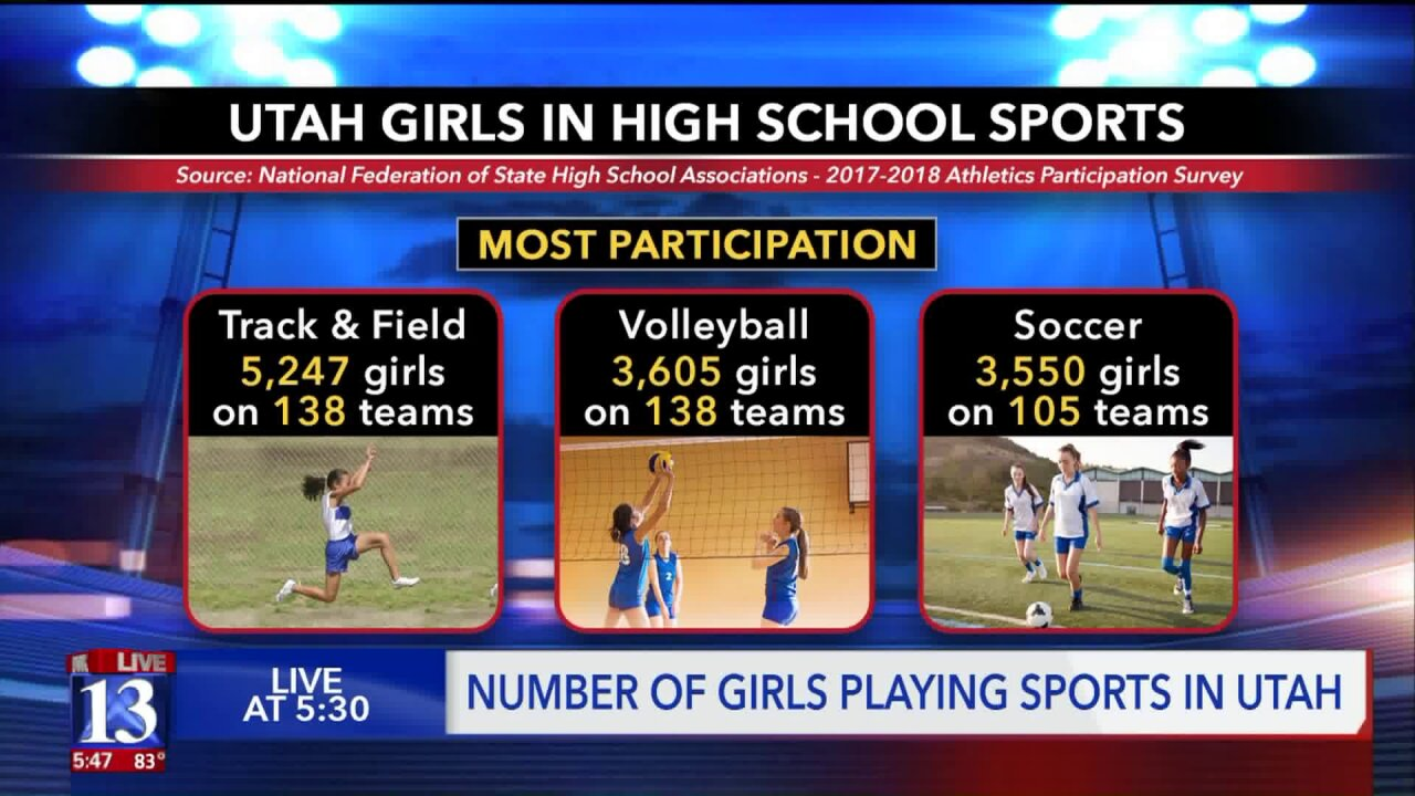 Girls in Utah lag in high school sports participation compared to boys