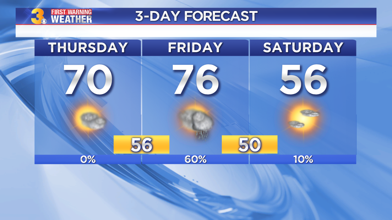 Thursday's First Warning Forecast: 70s and rain to end the work week