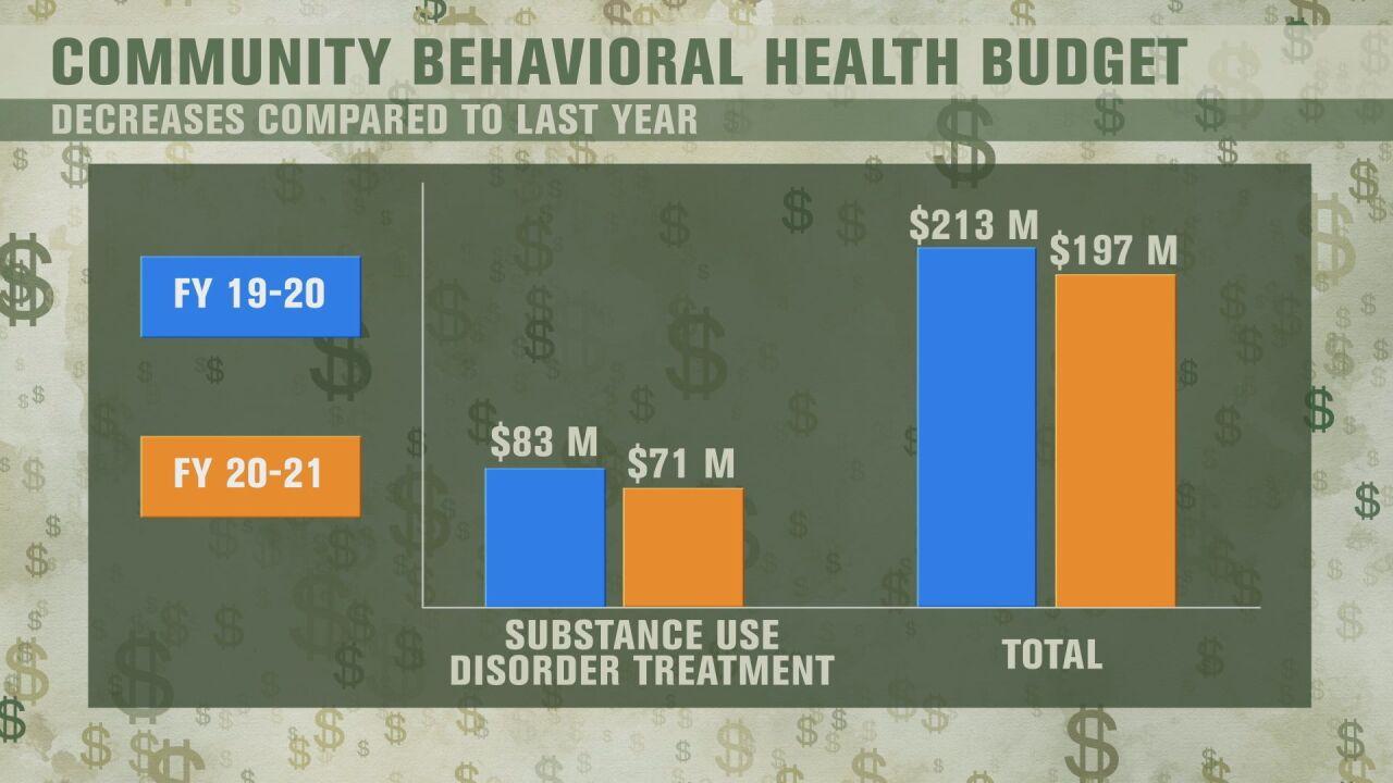Community Behavioral Health Budget