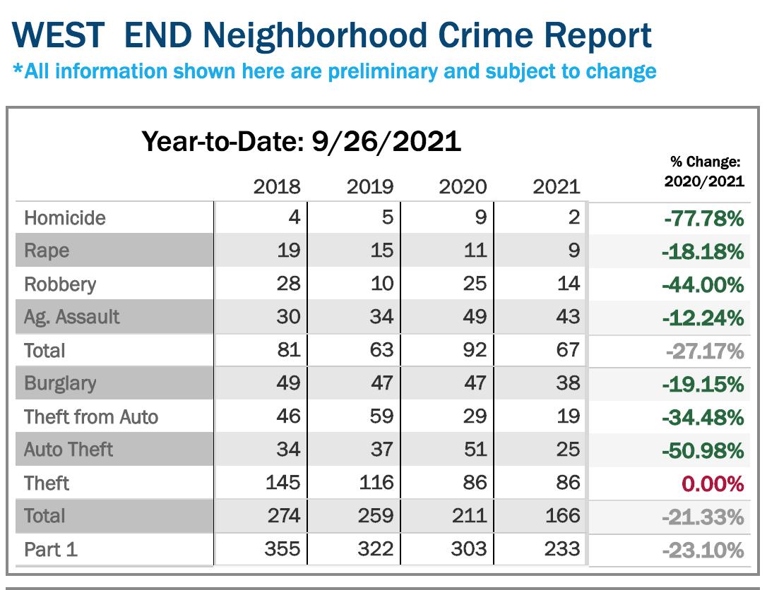 West End Neighborhood Crime Report as of 9/26