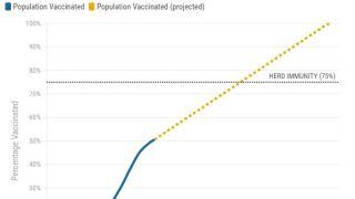 Arizona herd immunity 5-7