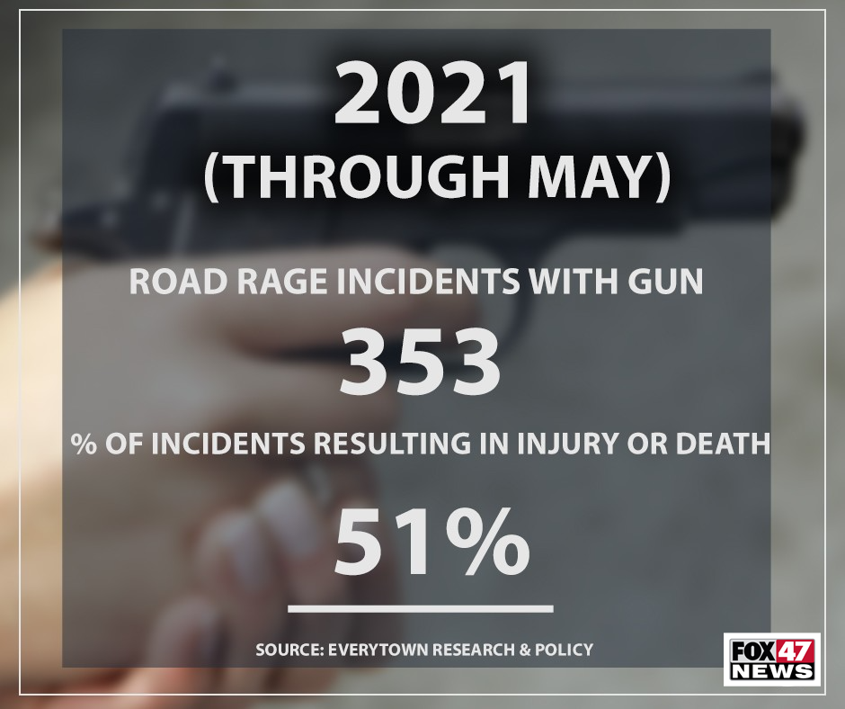 Through May 2021 there have been 353 road rage incidents with a gun with 51% of incidents resulting in injury or death