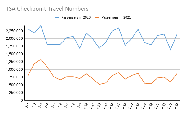 TSA Checkpoint Travel Numbers (1).png