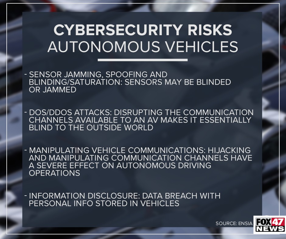 Cybersecurity Risks of Autonomous Vehicles