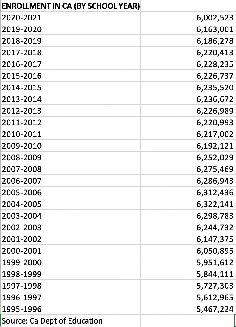 Enrollment from 1995-1996 to 2020-2021 (Source: CA Dept. of Education)
