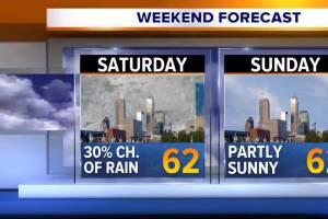Weather forecast Friday, April 3