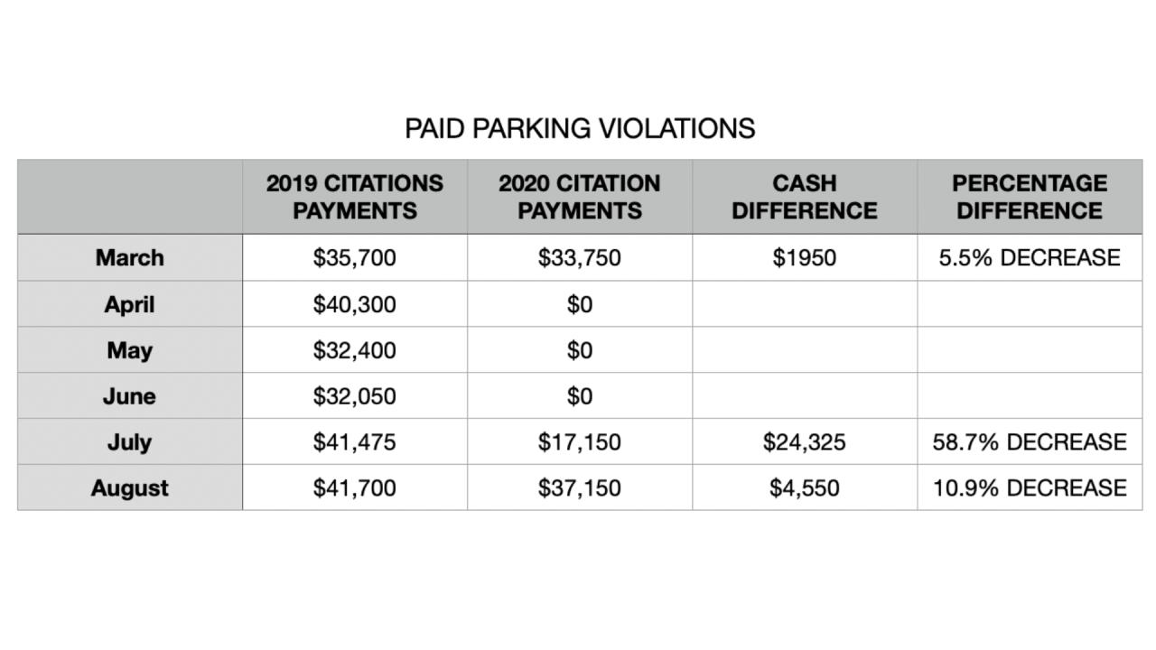 PaidParkingViolationsTable-Tampa.png