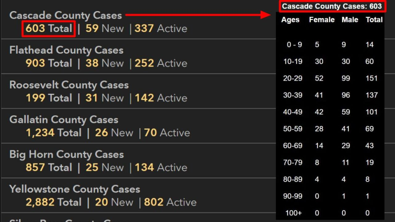 COVID-19 cases in Cascade County as of September 22, 2020