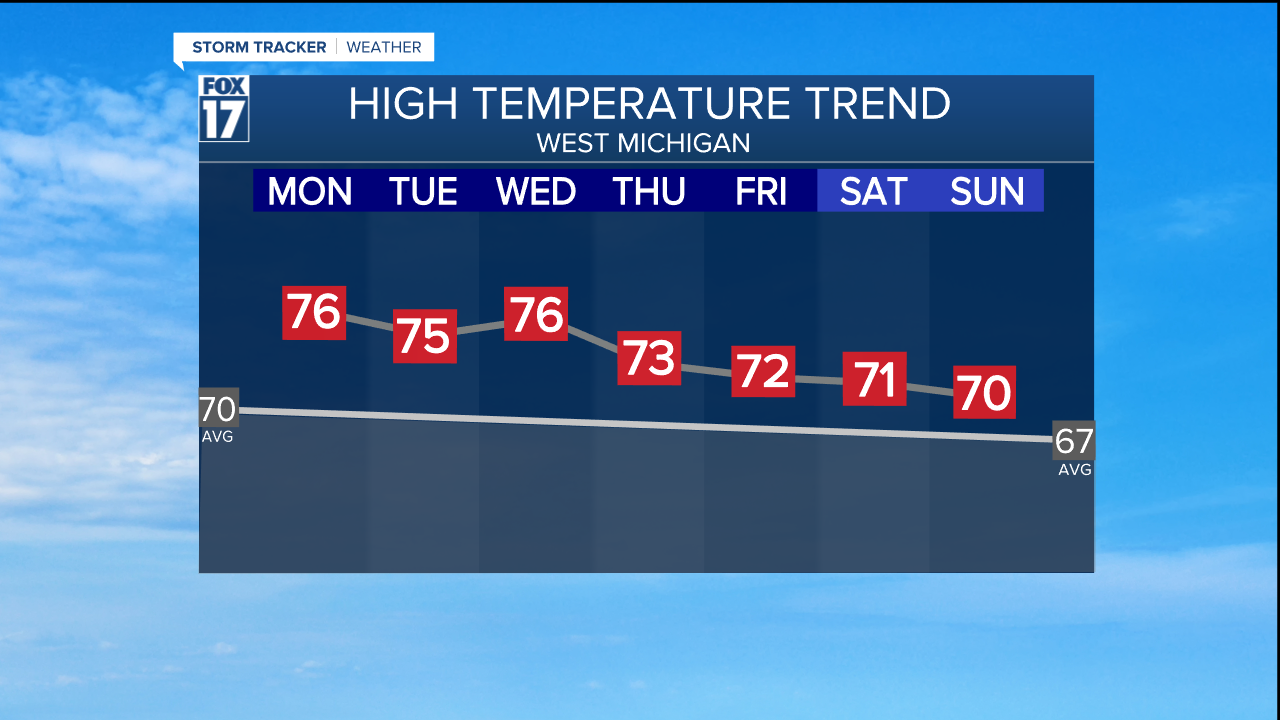 TEMP TREND - END OF SEPTEMBER.png