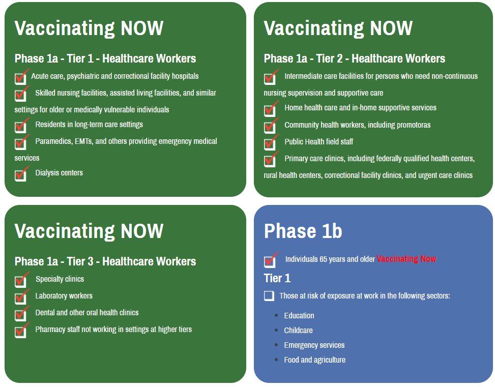 Kern County Vaccination Phases