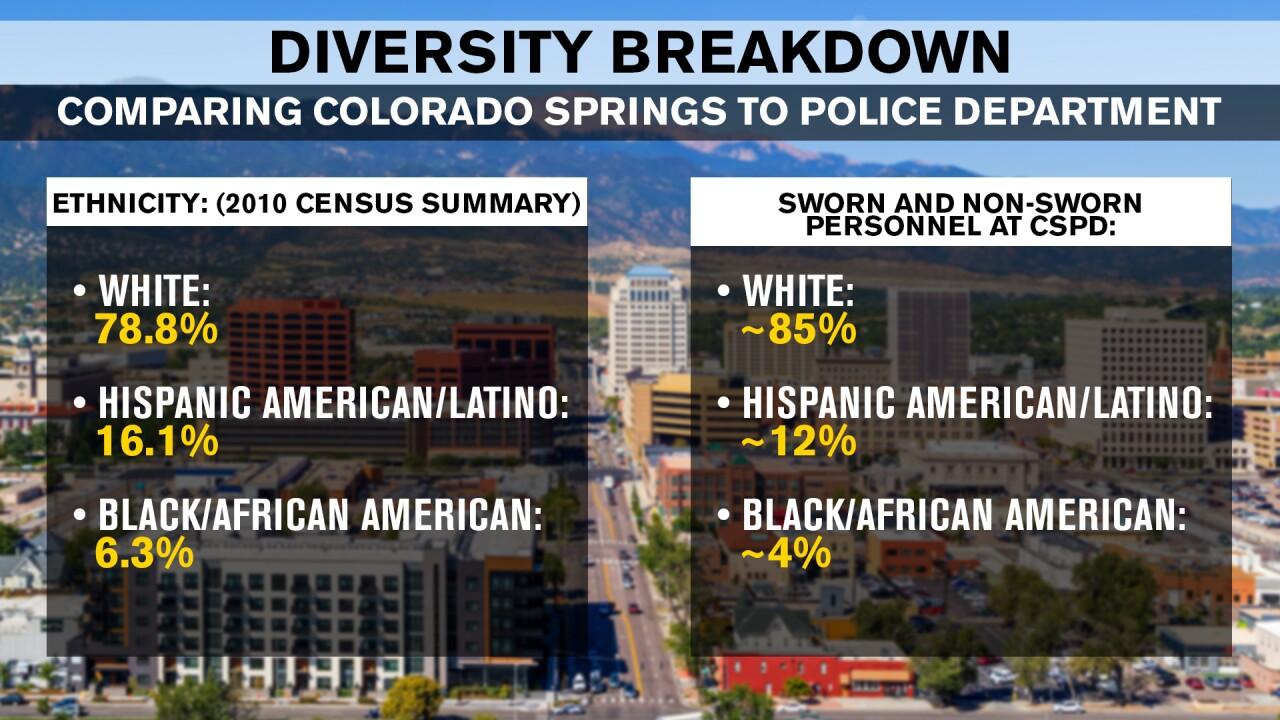 Diversity breakdown comparison
