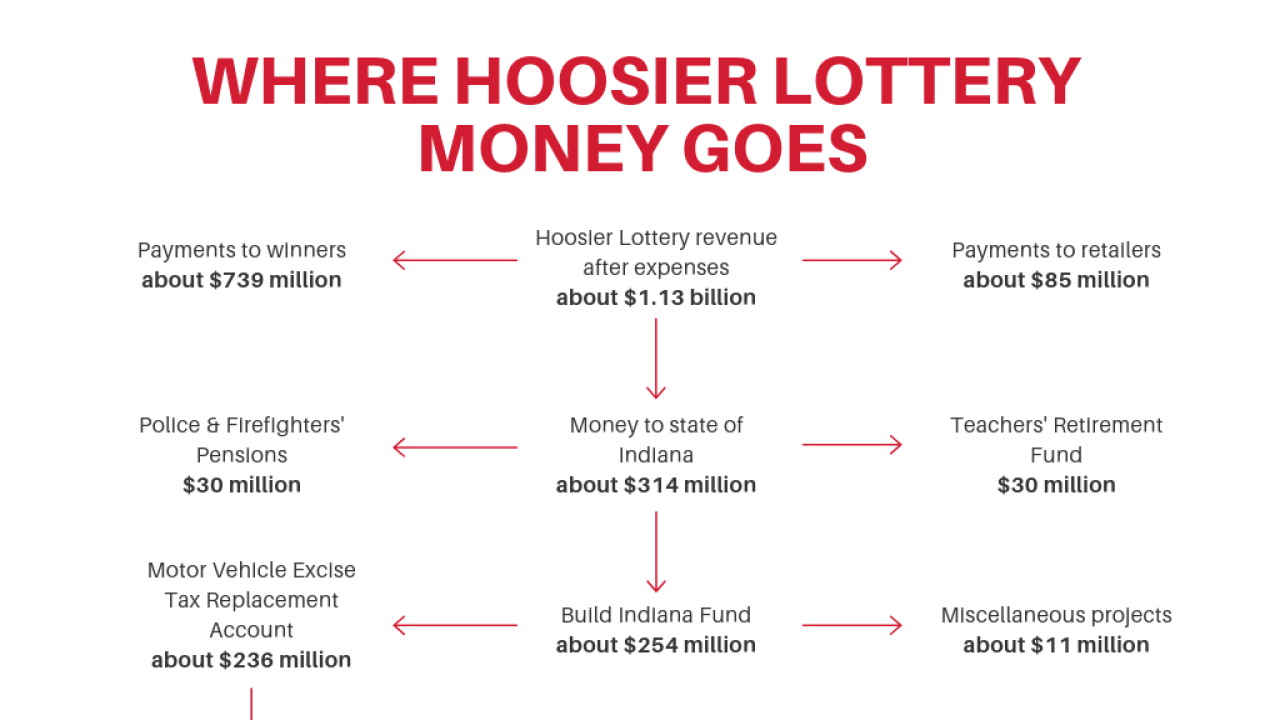 CORRECTED_Lottery_Money_Graphic