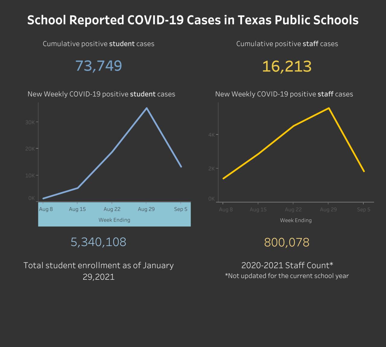 COVID-19 Texas Public Schools.png