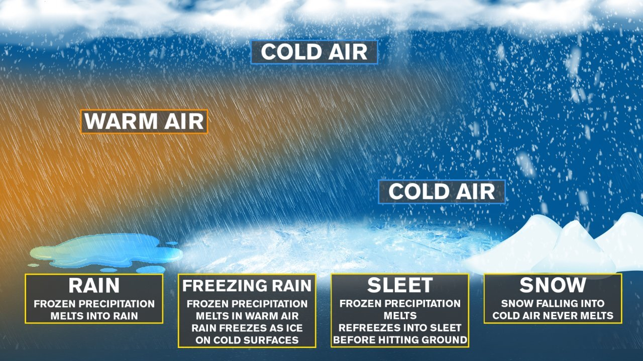Winter Precipitation Explainer