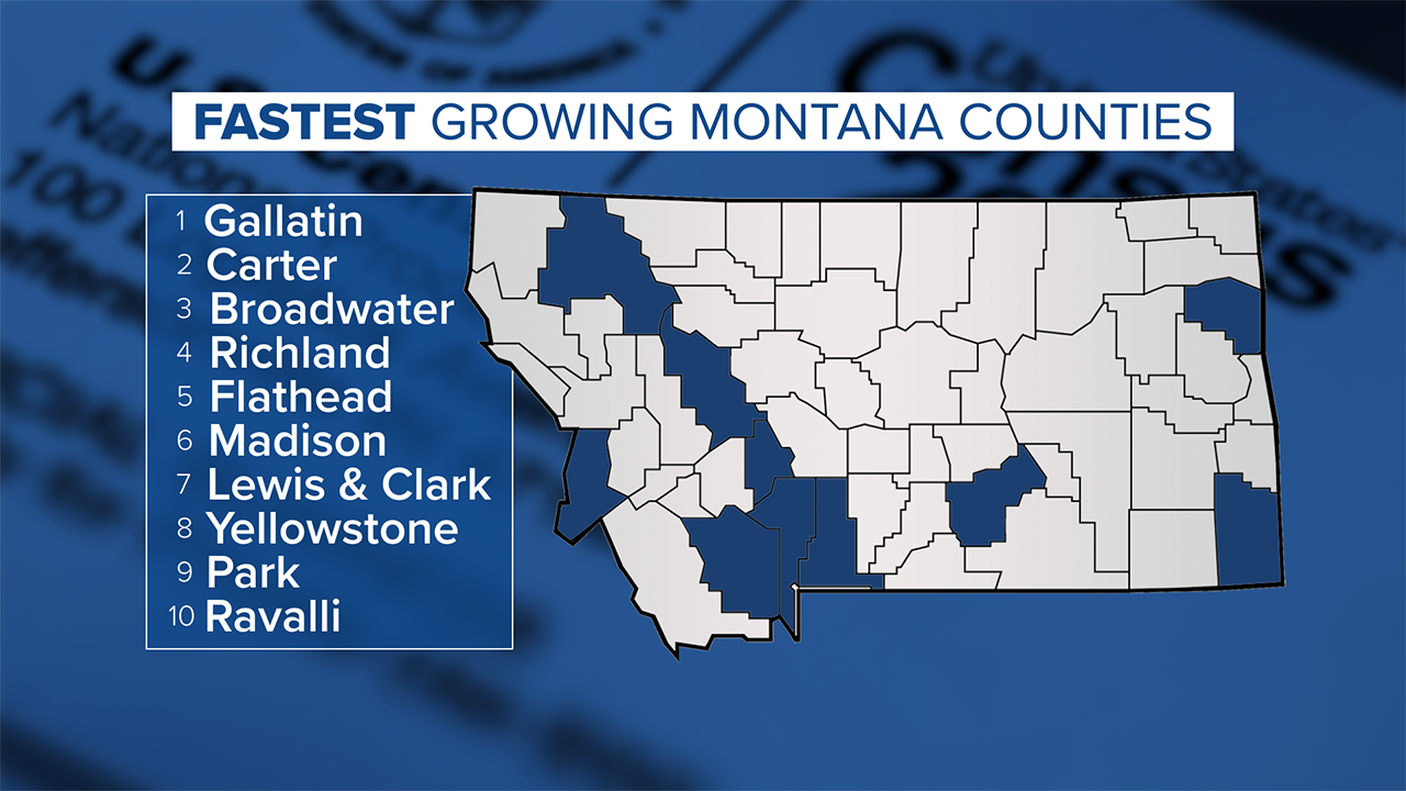 Fastest Growing Montana Counties