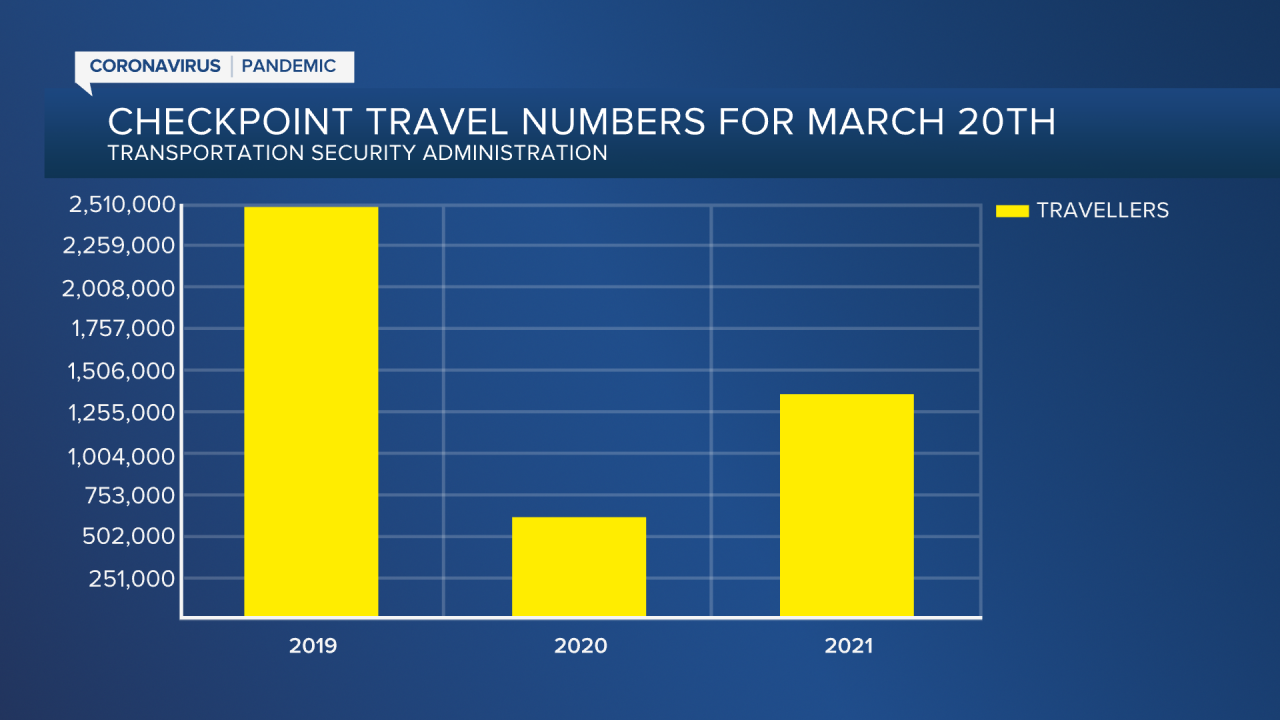 Checkpoint Travel Numbers for March 20th