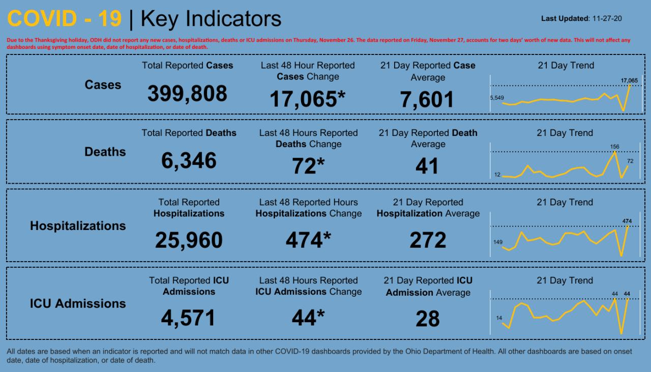 Dashboard _ Key Indicators (5).png