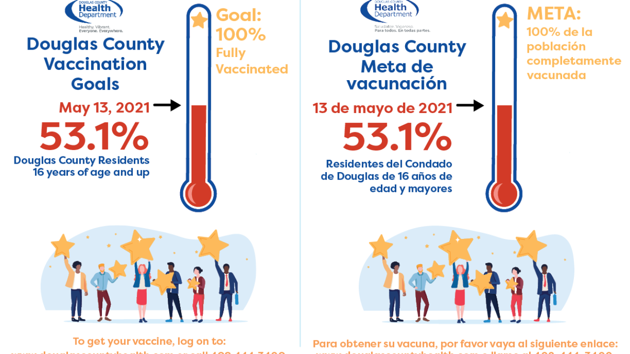 May 13 Douglas County vaccination numbers