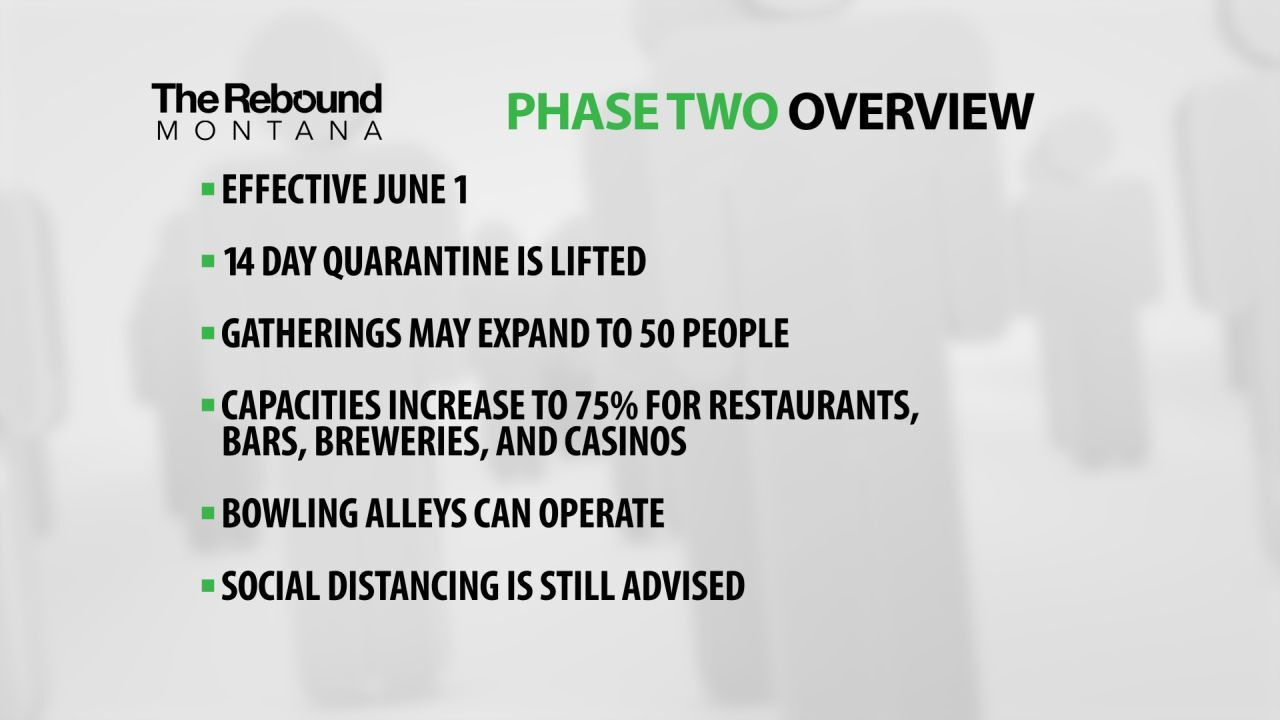 "Phase Two of ""re-opening"" Montana begins on June 1st"
