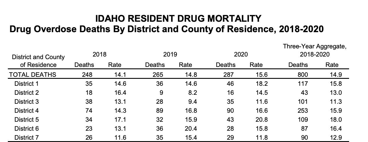 Idaho resident drug mortality
