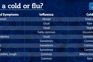 Is it a cold or a flu here are 5 ways you can tell according to