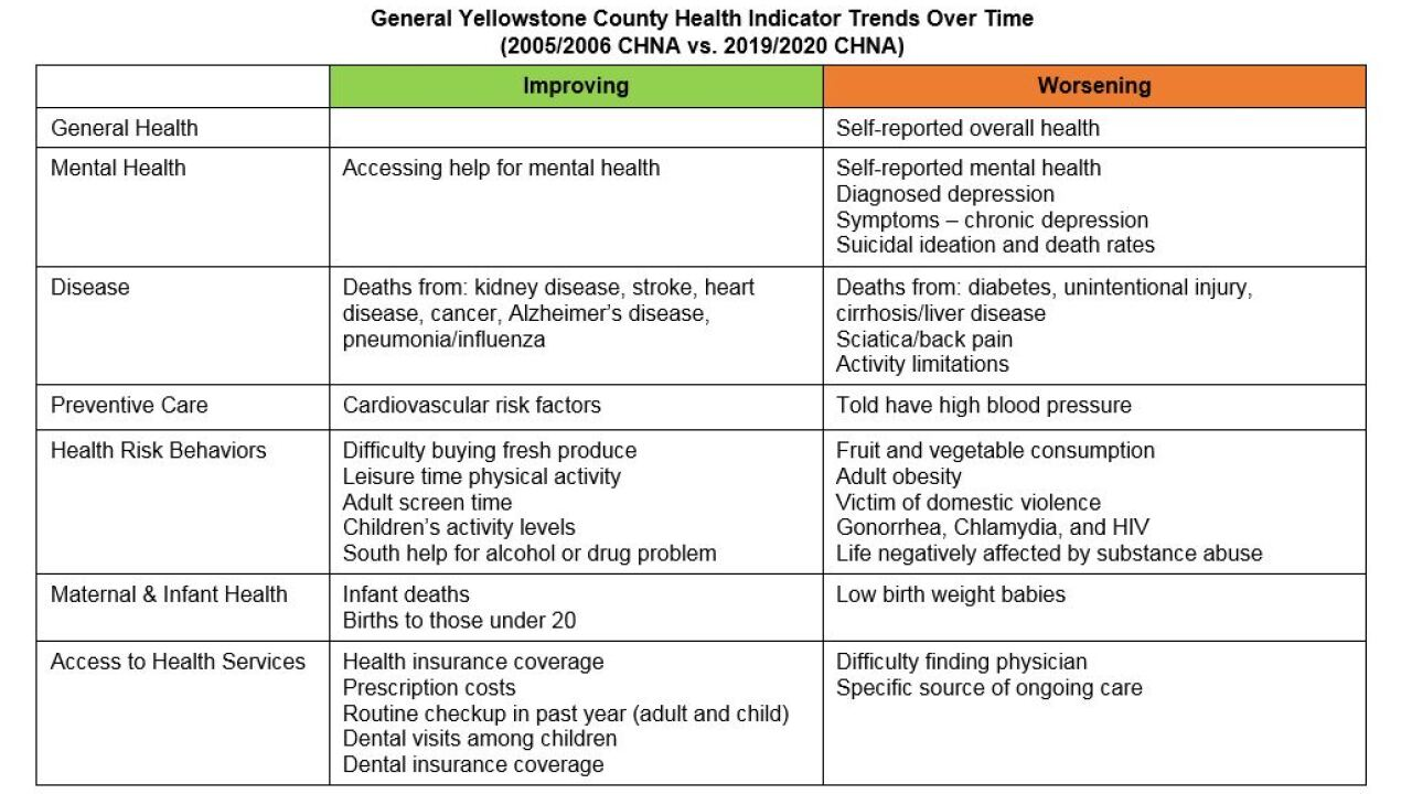 021020 GENERAL YELLOWSTONE COUNTY HEALTH INDICATOR TRENDS OVER TIME.JPG