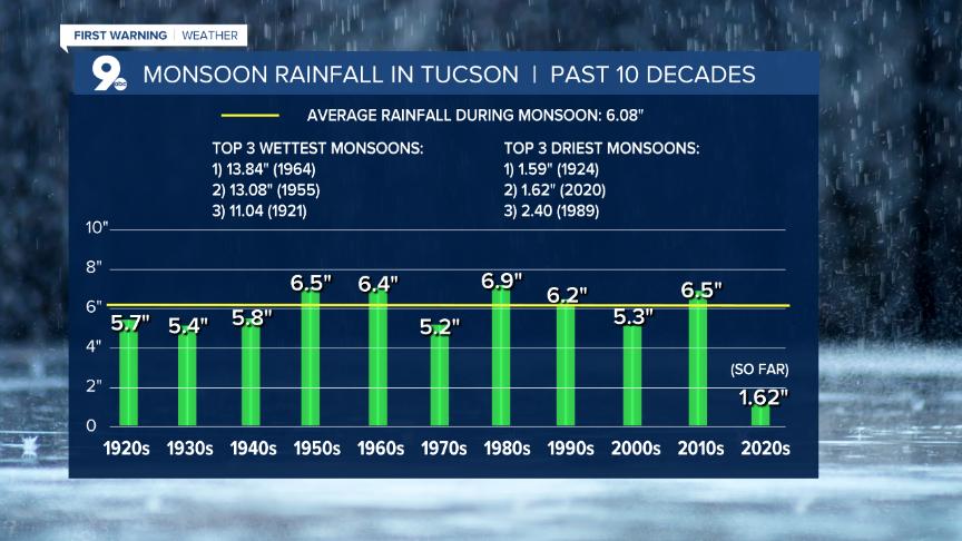Monsoon Avg Rainfall Past 10 Decades
