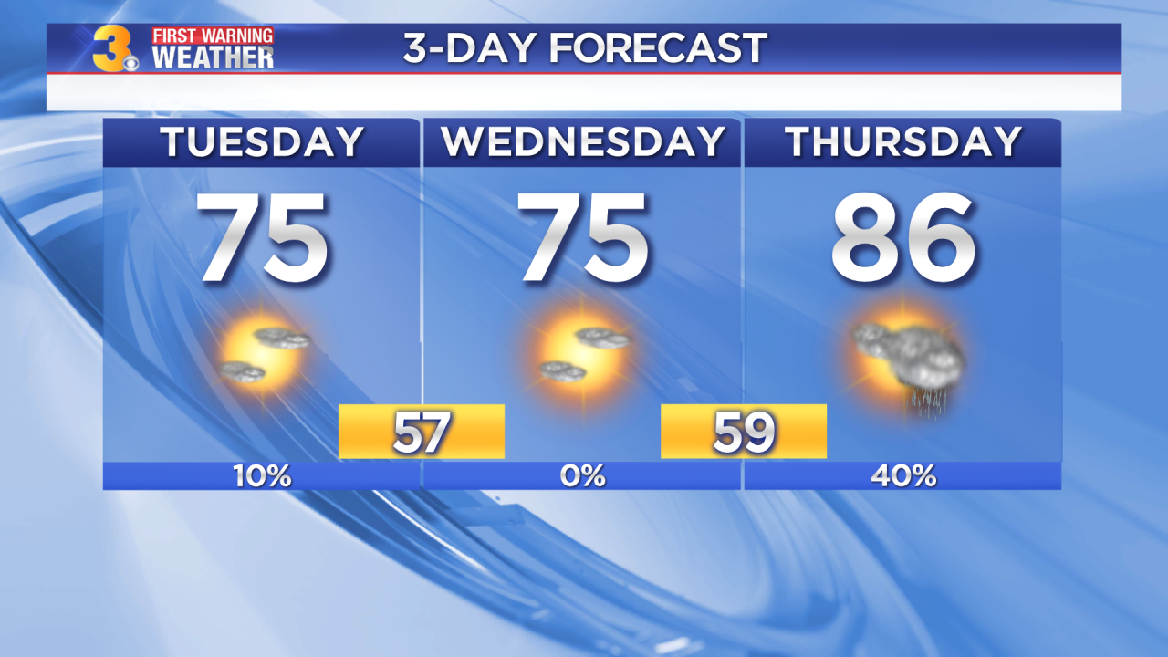 Tuesday's First Warning Forecast: Cooler today, tracking storms ahead