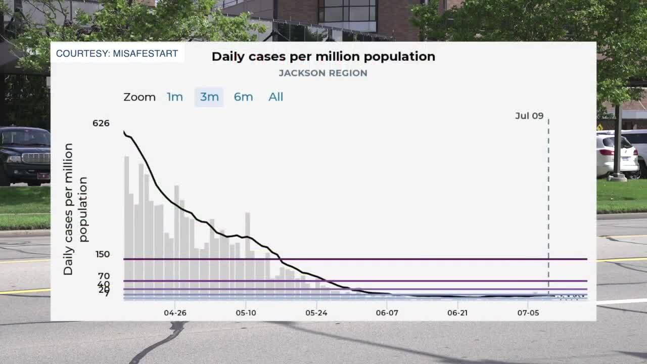 COVID-19 Coronavirus Cases in the Jackson region