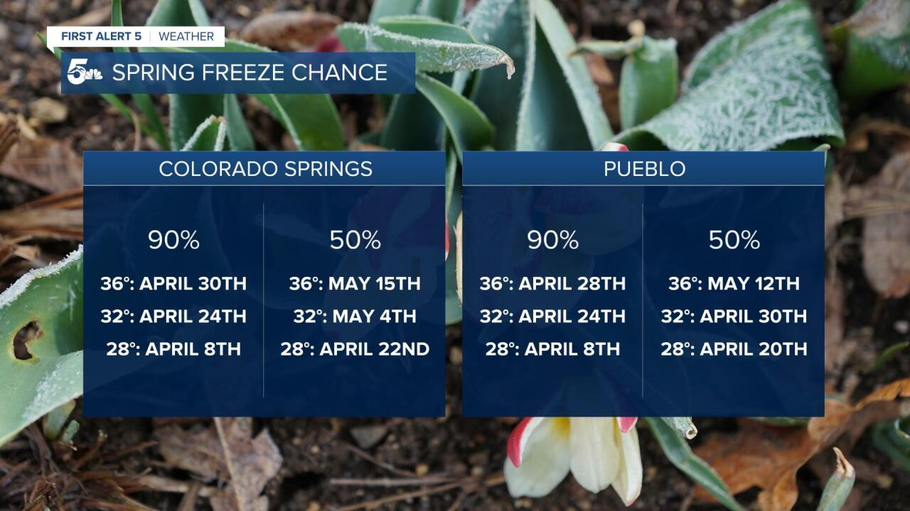 Spring Freeze Temperature Thresholds