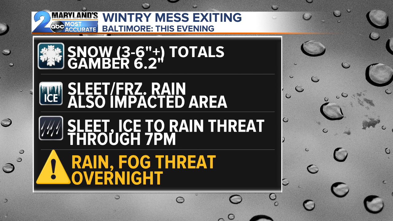 Wintry Mess Summary