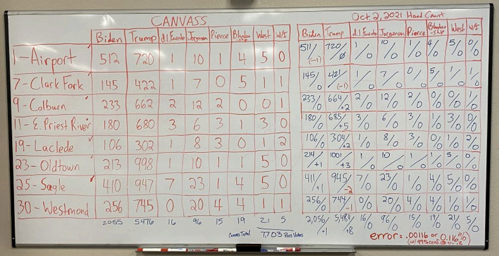 Bonner County recount