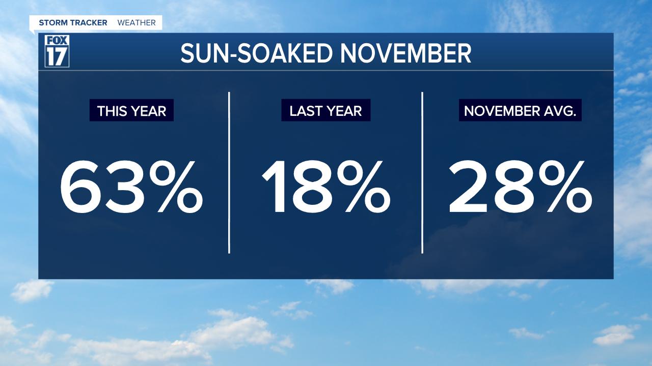 Sun-soaked November